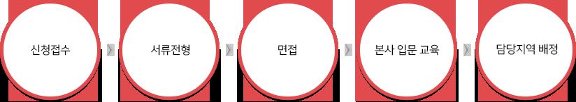 신청접수-서류전형-면접- 본사 입문 교육-담당지역 배정